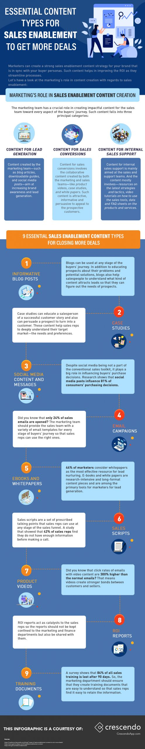 Infographic about Understanding How Personalized Content Drives Sales