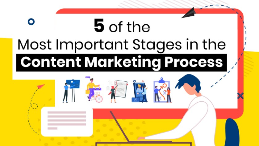 Content Marketing Process: How to Do It Right and Improve Content Results